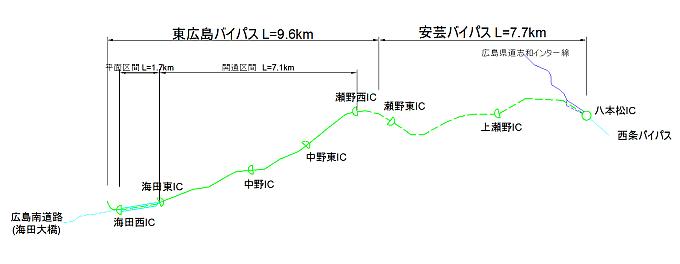東広島・安芸バイパス全体図