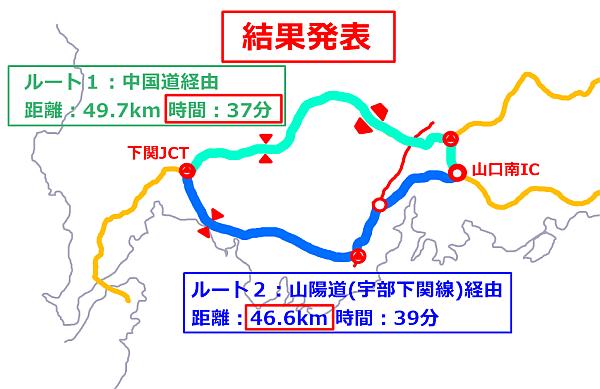 中国道VS山陽道結果発表
